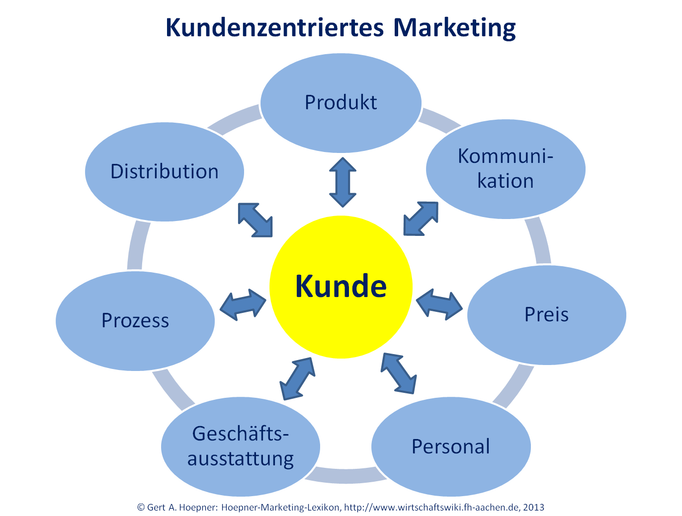 File customer centric marketing – WirtschaftsWiki