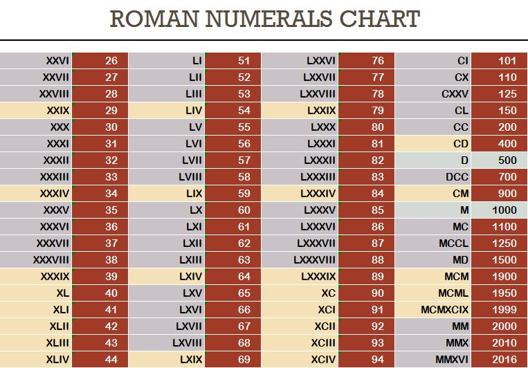 Roman Numerals And Chart   Free Icons And Png Backgrounds